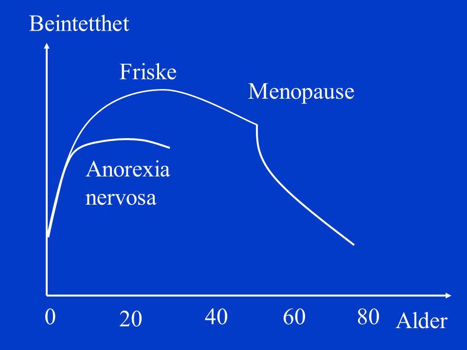Beintetthet Friske Menopause Anorexia nervosa 20 40 60 80 Alder