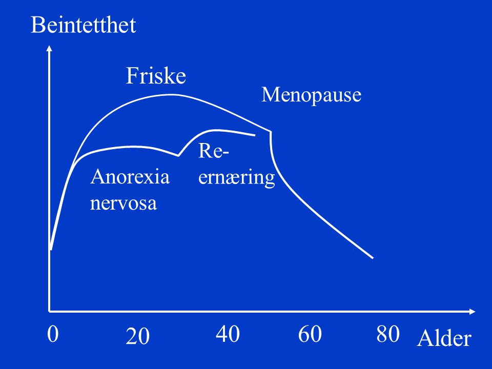 Beintetthet Friske 20 40 60 80 Alder Menopause Re- ernæring Anorexia