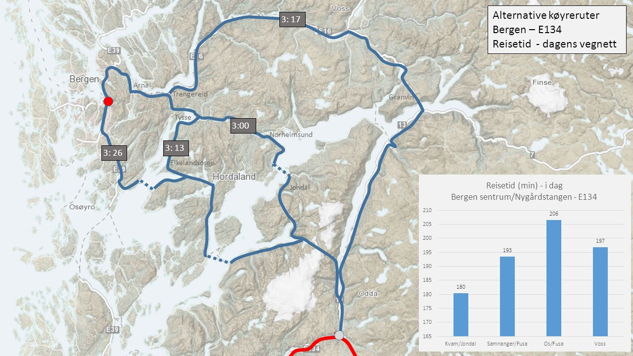 Alternative køyreruter Bergen – E134 Reisetid - dagens vegnett