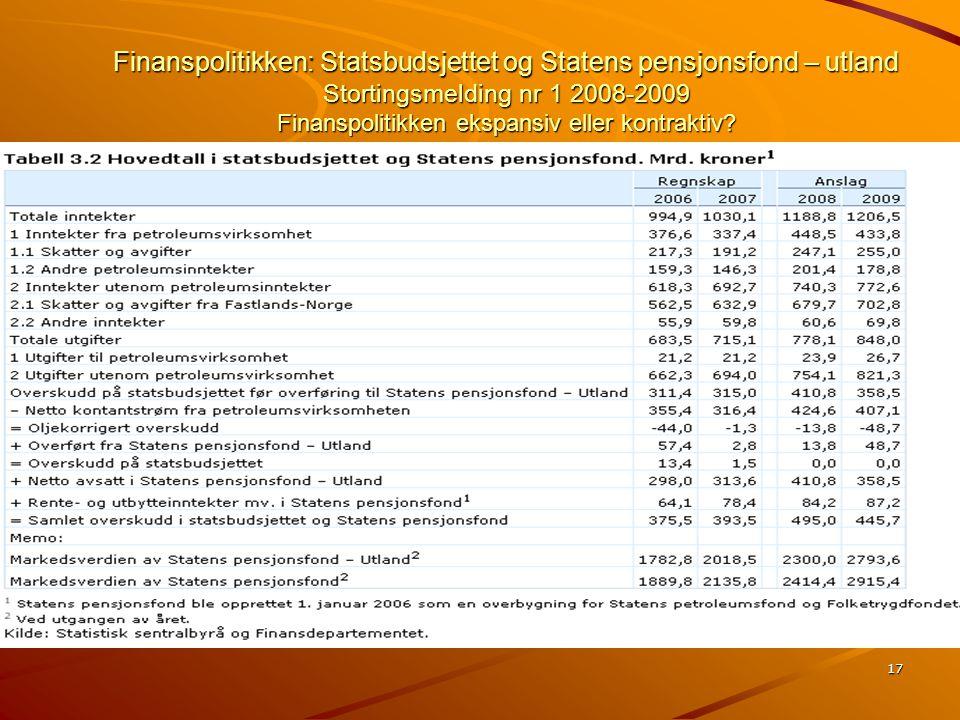 Finanspolitikken: Statsbudsjettet og Statens pensjonsfond – utland Stortingsmelding nr 1 2008-2009 Finanspolitikken ekspansiv eller kontraktiv