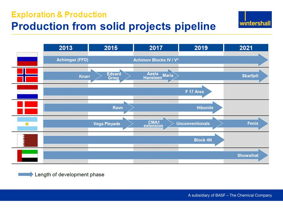 Exploration & Production Production from solid projects pipeline