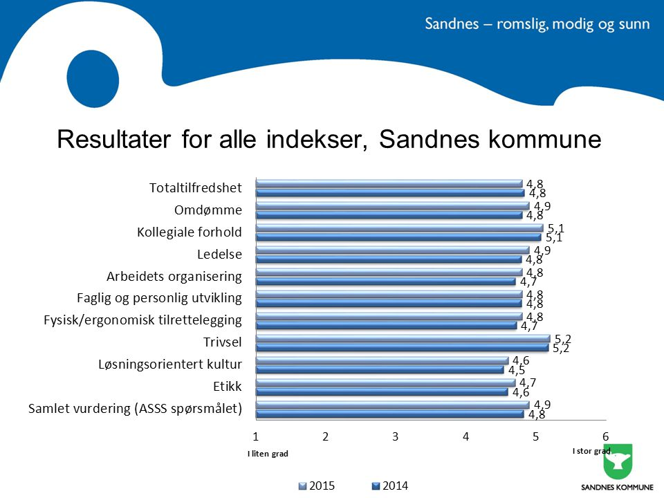 Resultater for alle indekser, Sandnes kommune