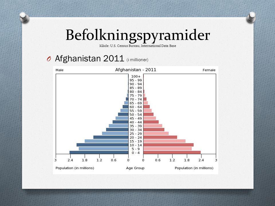 Befolkningspyramider Kilsde: U. S