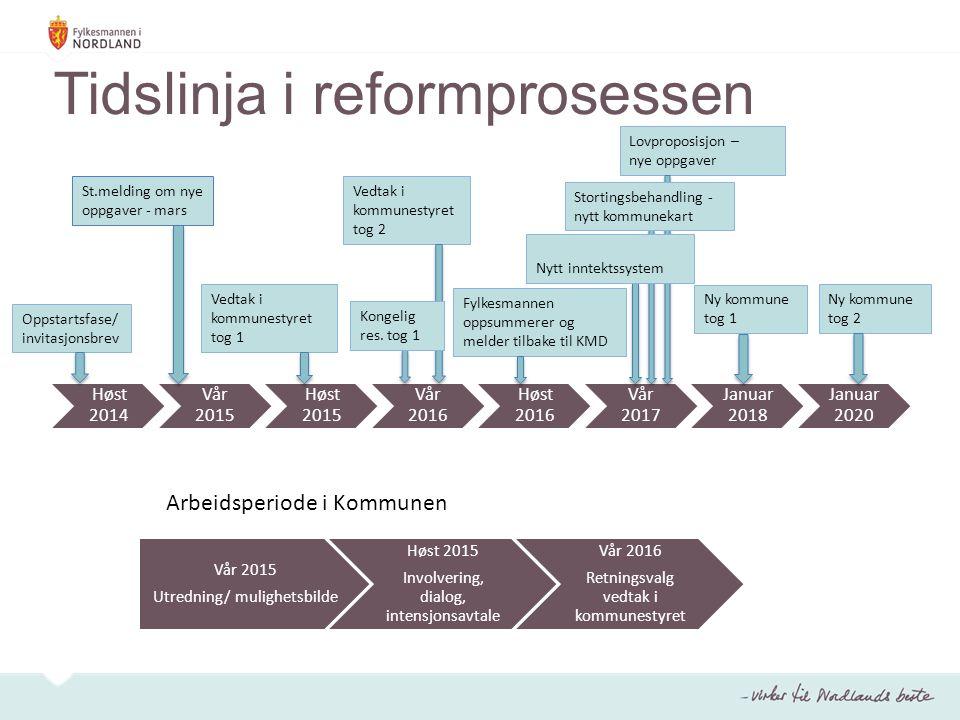 Tidslinja i reformprosessen