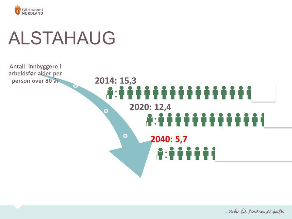 Antall innbyggere i arbeidsfør alder per person over 80 år