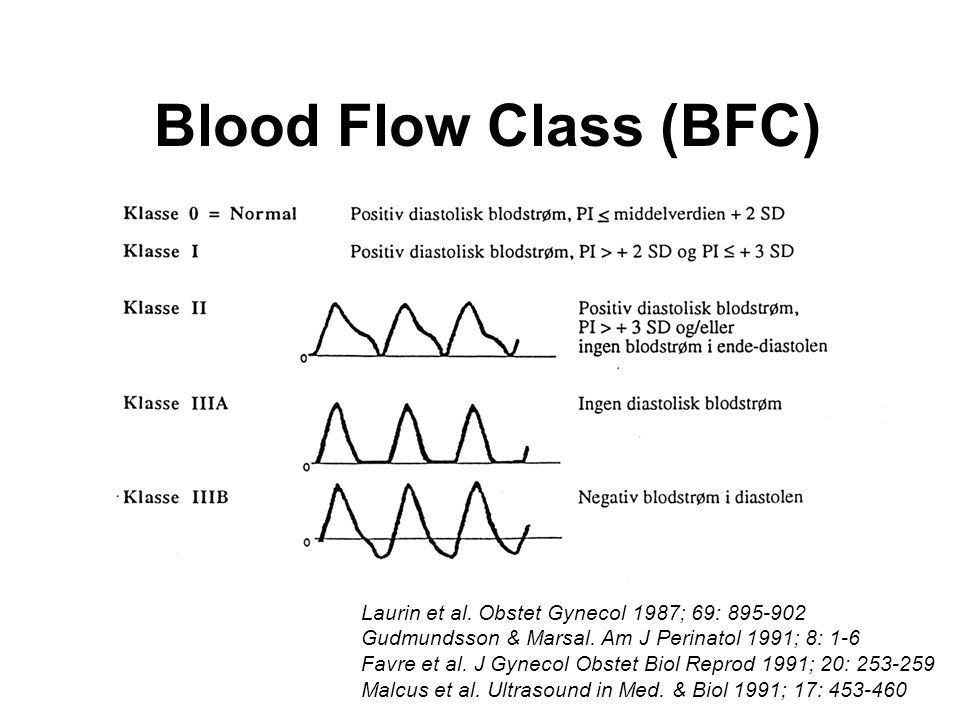 Blood Flow Class (BFC) Laurin et al. Obstet Gynecol 1987; 69: 895-902