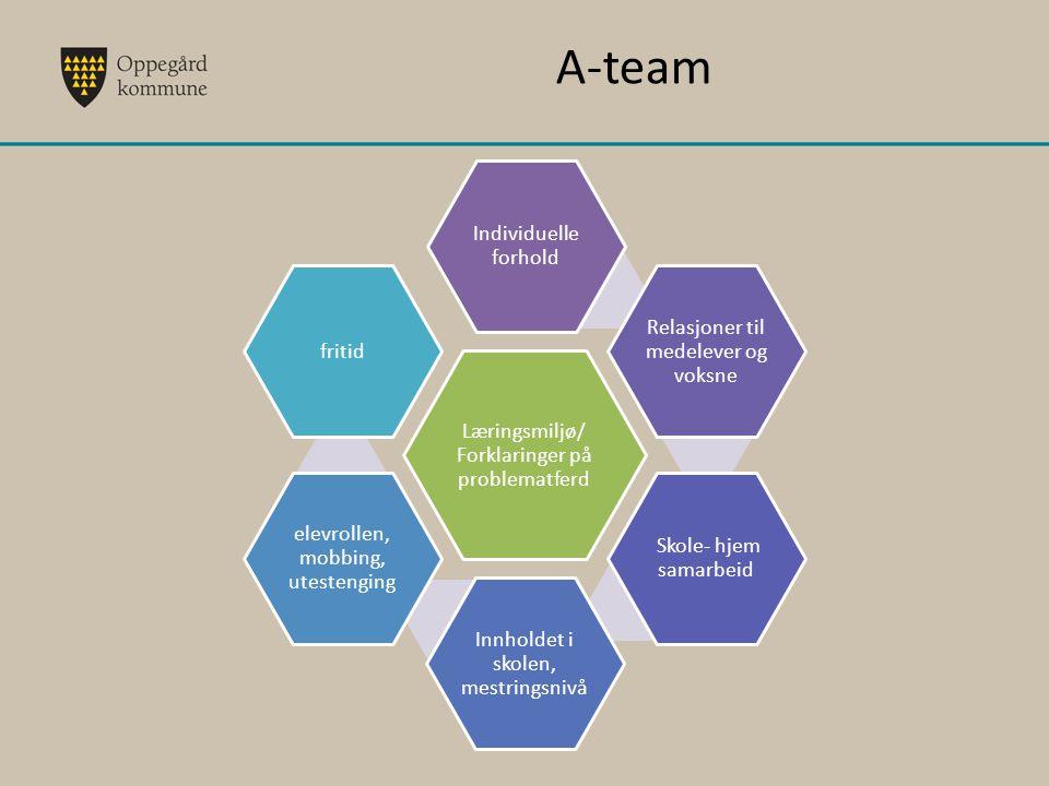 A-team Læringsmiljø/ Forklaringer på problematferd