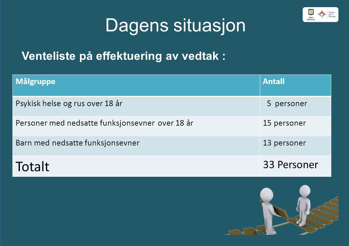 Totalt Dagens situasjon Venteliste på effektuering av vedtak :