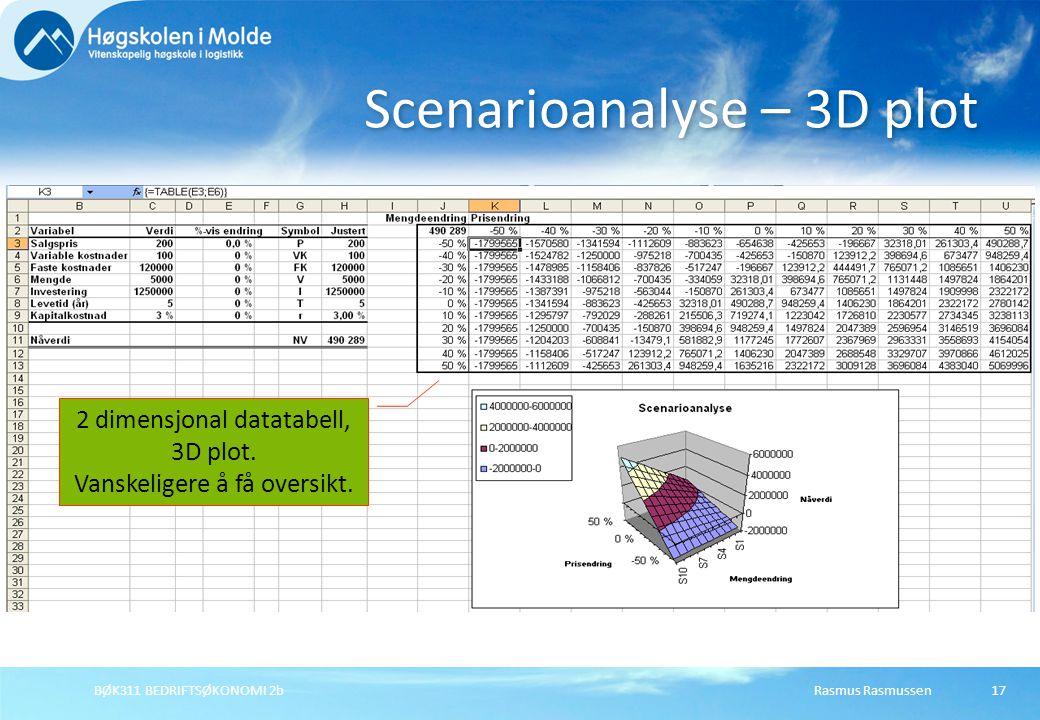 Scenarioanalyse – 3D plot