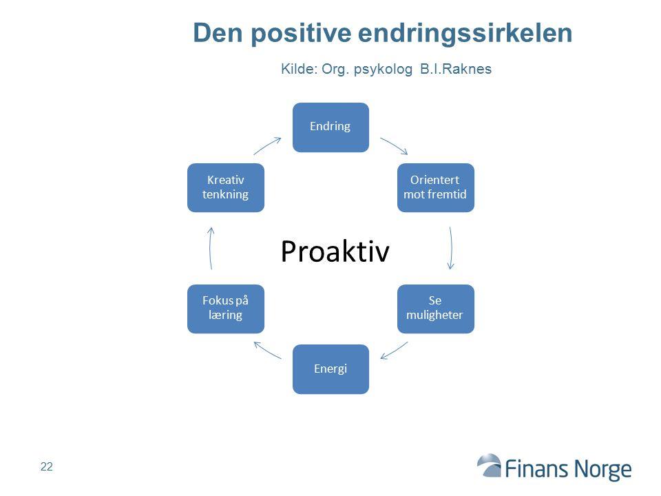 Den positive endringssirkelen Kilde: Org. psykolog B.I.Raknes