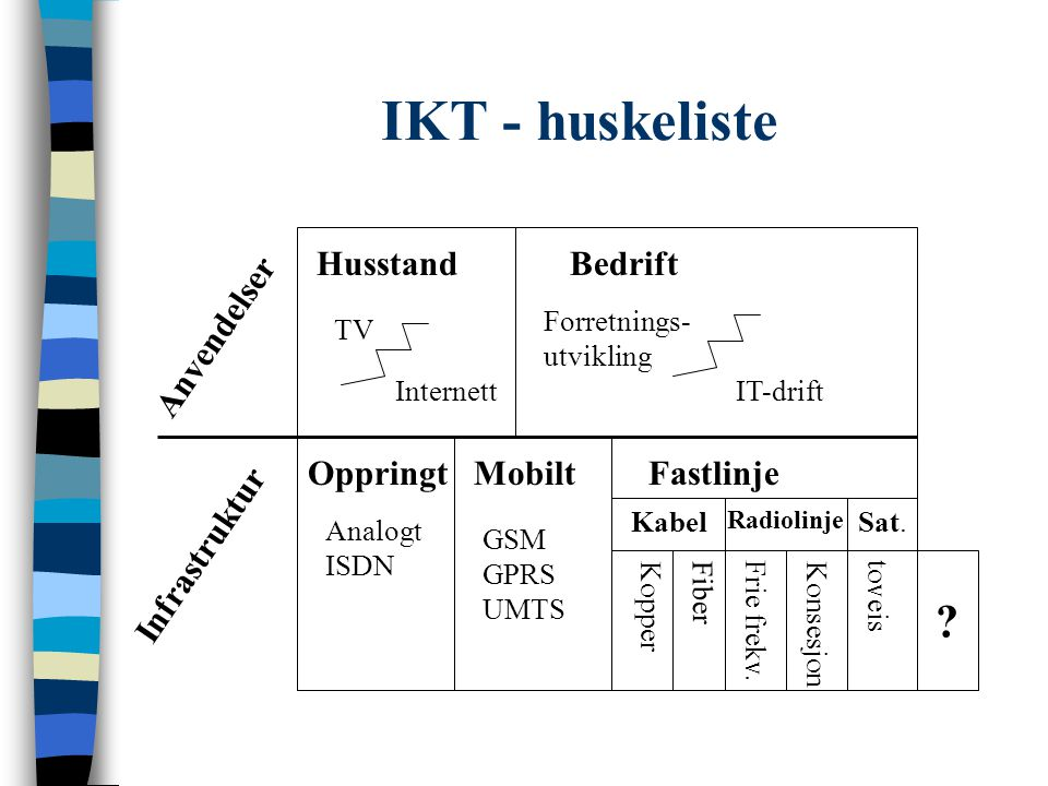 IKT - huskeliste Husstand Bedrift Anvendelser Oppringt Mobilt