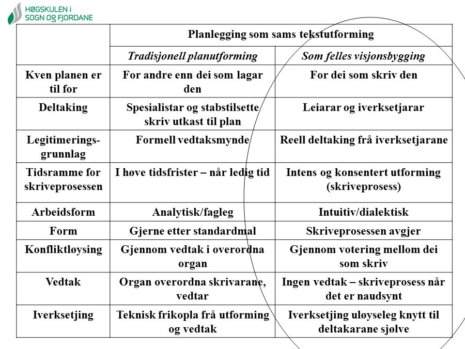 Planlegging som sams tekstutforming Tradisjonell planutforming