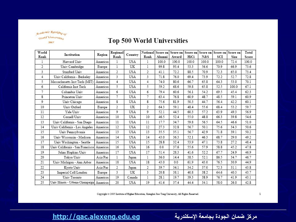 مركز ضمان الجودة بجامعة الإسكندرية http://qac.alexeng.edu.eg