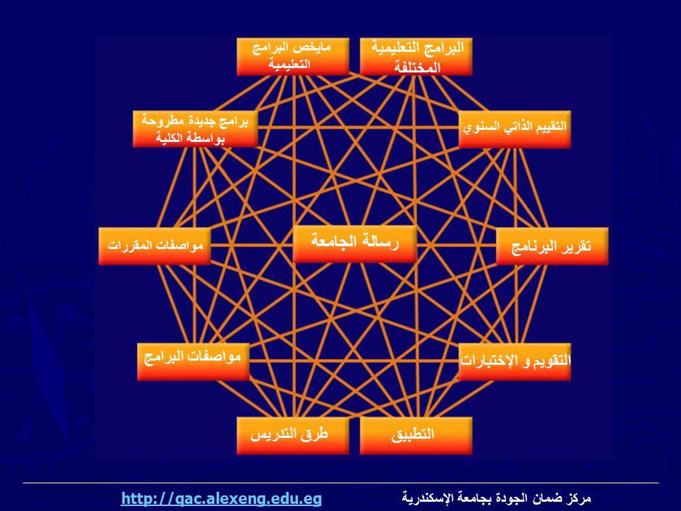 البرامج التعليمية المختلفة