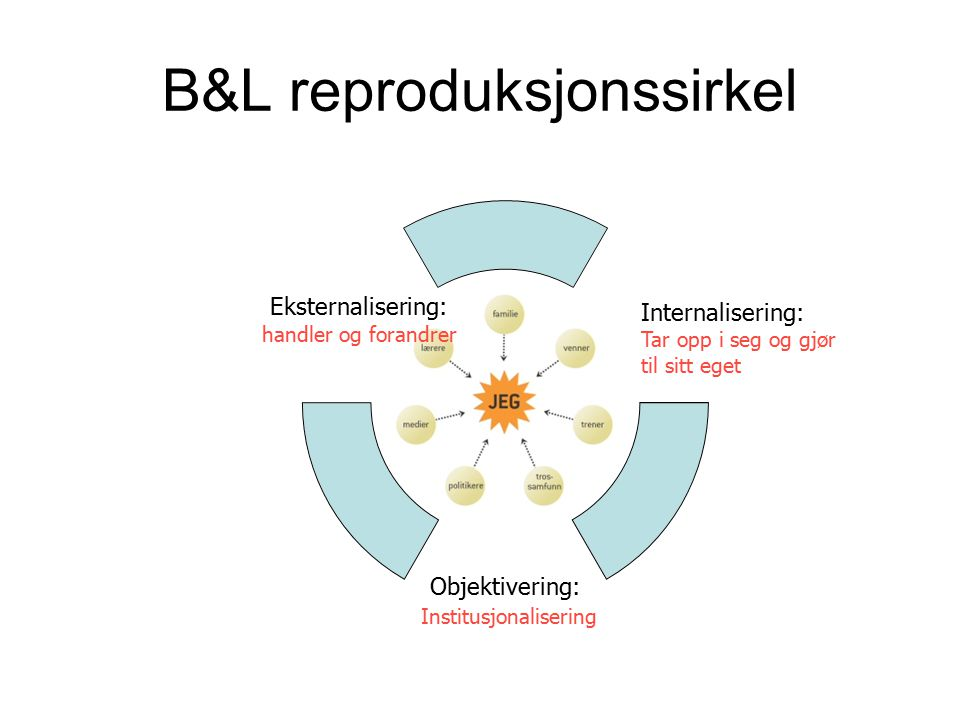 B&L reproduksjonssirkel