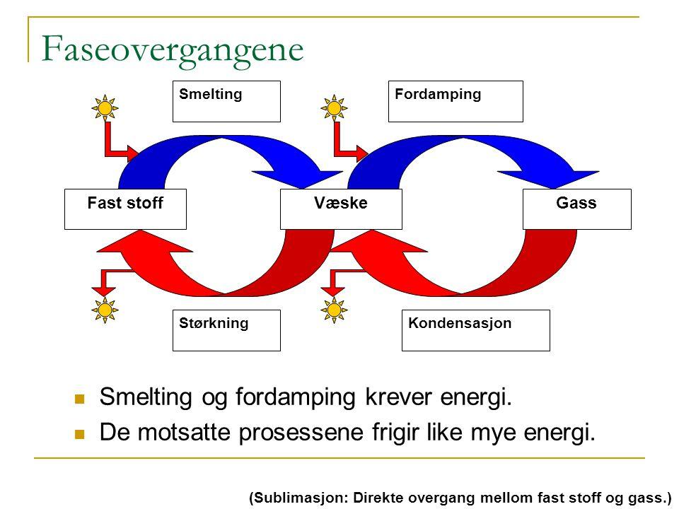 Faseovergangene Smelting og fordamping krever energi.