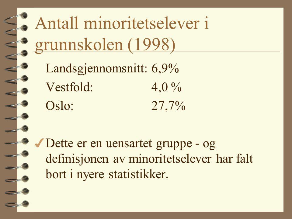 Antall minoritetselever i grunnskolen (1998)