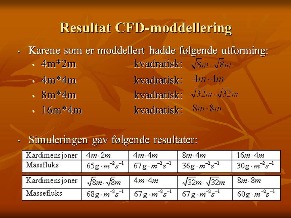 Resultat CFD-moddellering