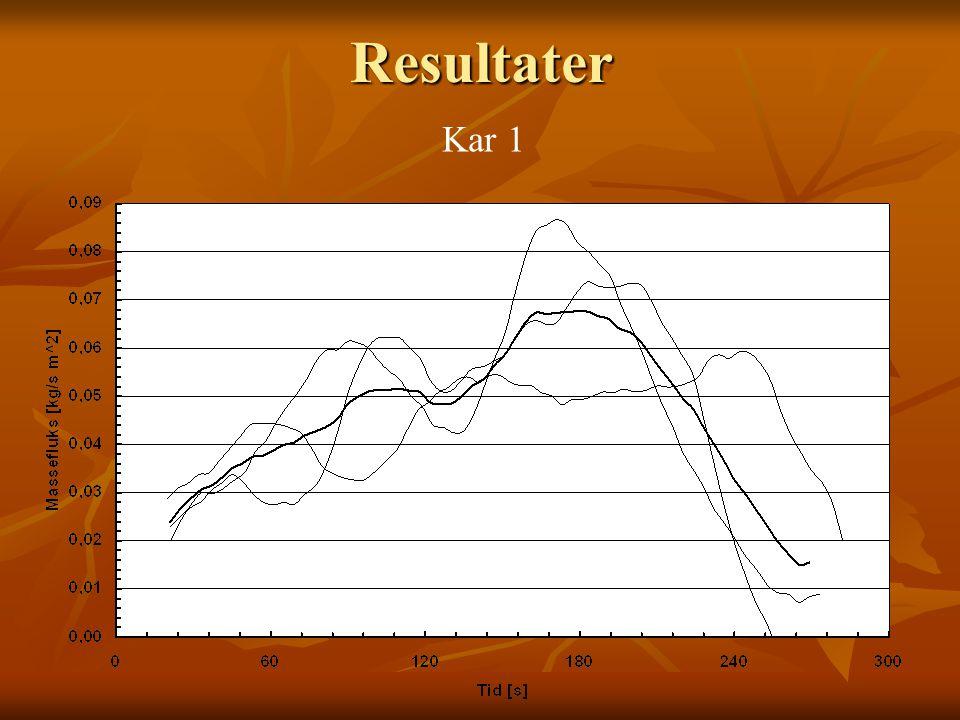 Resultater Kar 1. For å gjøre målingene mest mulig oversiktlige ble de fremstilt som grafer i punktdiagrammet.