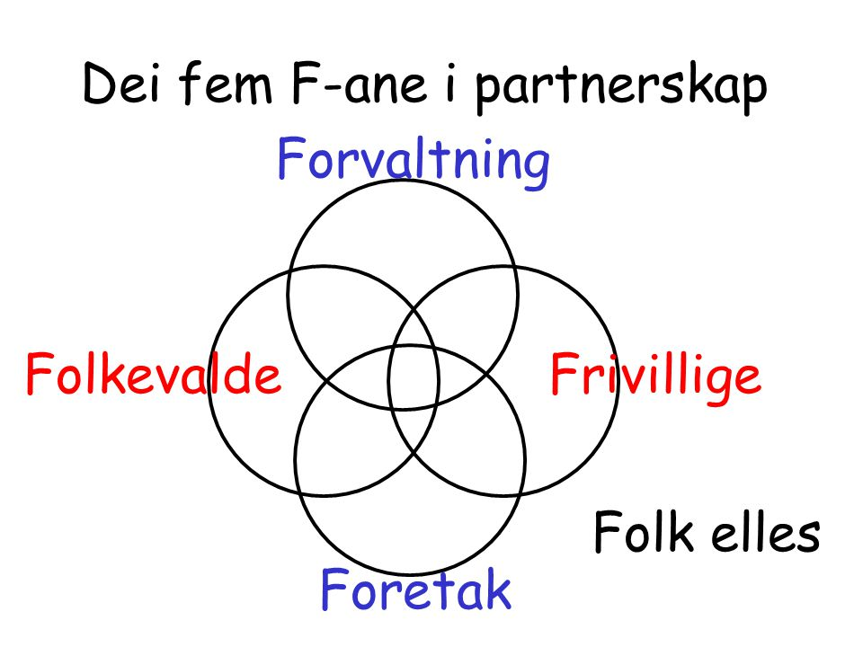 Dei fem F-ane i partnerskap