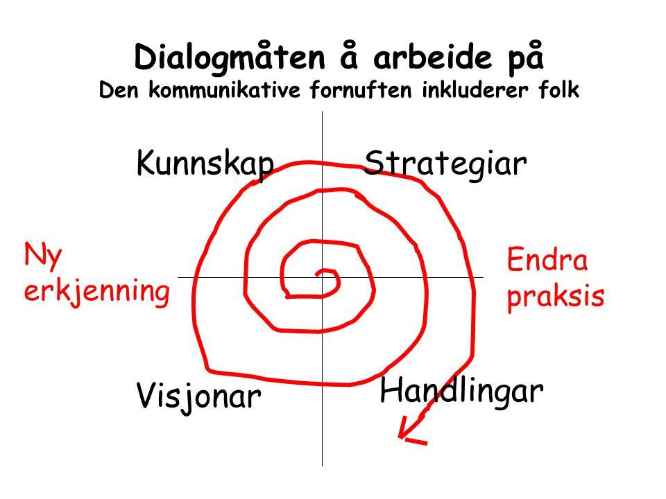 Dialogmåten å arbeide på Den kommunikative fornuften inkluderer folk