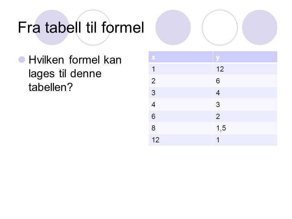 Fra tabell til formel Hvilken formel kan lages til denne tabellen x y