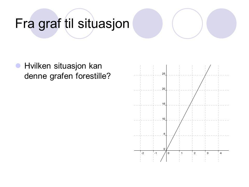 Fra graf til situasjon Hvilken situasjon kan denne grafen forestille