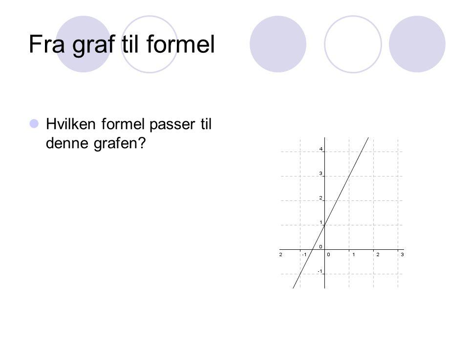 Fra graf til formel Hvilken formel passer til denne grafen