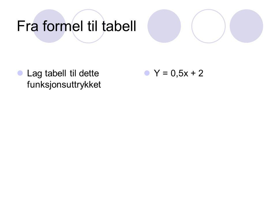 Fra formel til tabell Lag tabell til dette funksjonsuttrykket