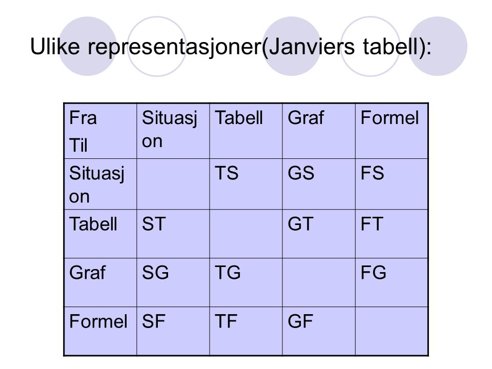 Ulike representasjoner(Janviers tabell):