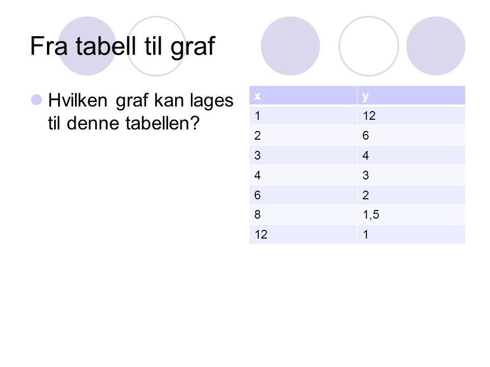 Fra tabell til graf Hvilken graf kan lages til denne tabellen x y 1