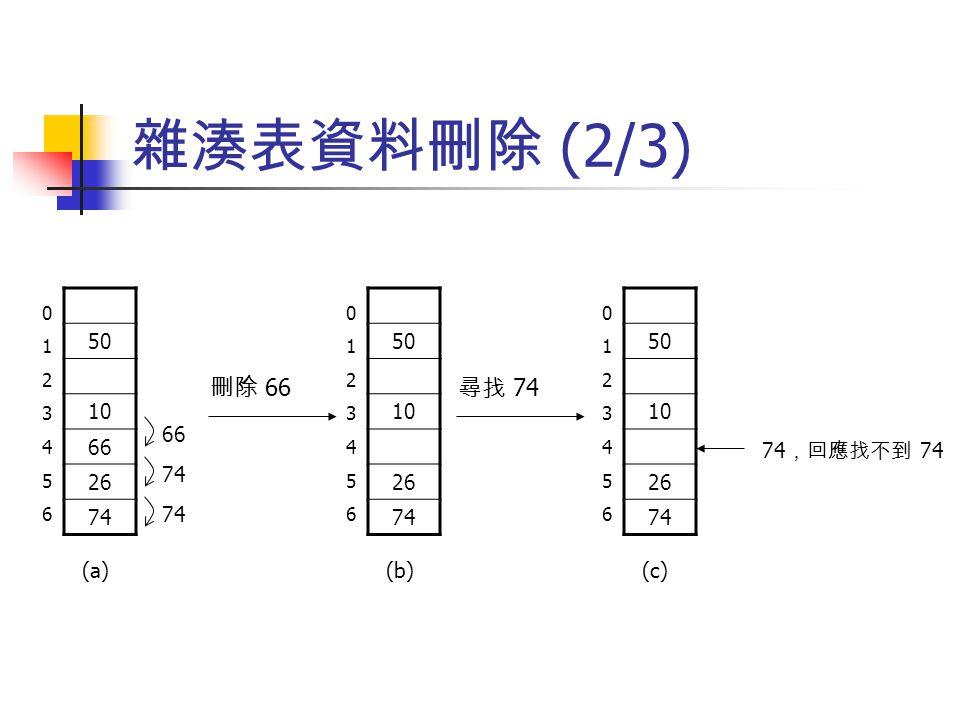 雜湊表資料刪除 (2/3) 50. 10. 66. 26. 74. 50. 10. 26. 74. 50. 10. 26. 74. 1. 2. 3. 4. 5. 6.