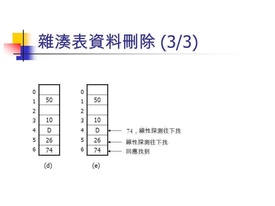 雜湊表資料刪除 (3/3) 50 10 D 26 74 50 10 D 26 74 74,線性探測往下找 線性探測往下找 回應找到 (d)