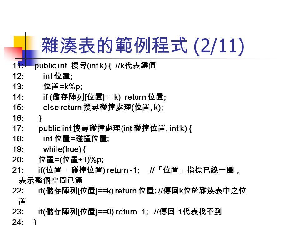 雜湊表的範例程式 (2/11) 11: public int 搜尋(int k) { //k代表鍵值 12: int 位置;