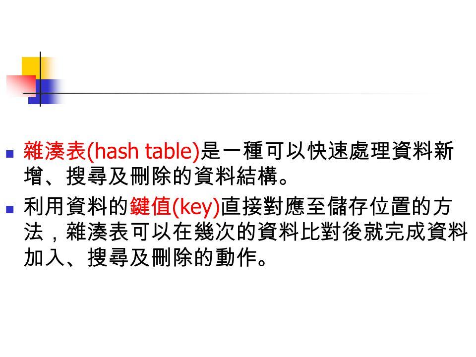 雜湊表(hash table)是一種可以快速處理資料新增、搜尋及刪除的資料結構。