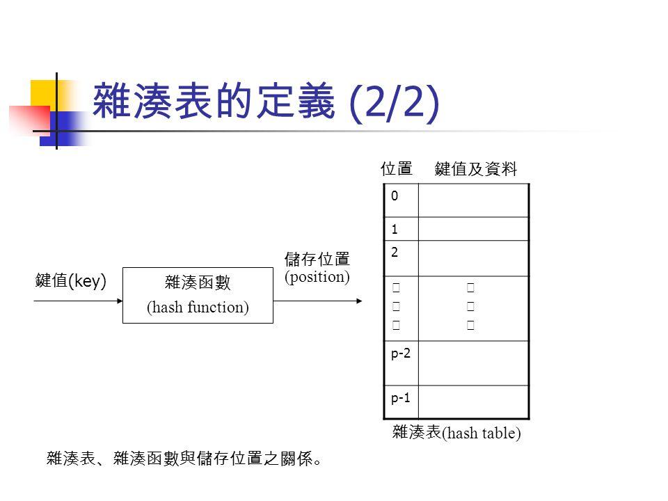 雜湊表的定義 (2/2) 位置 鍵值及資料 儲存位置 (position) 鍵值(key) 雜湊函數 (hash function)