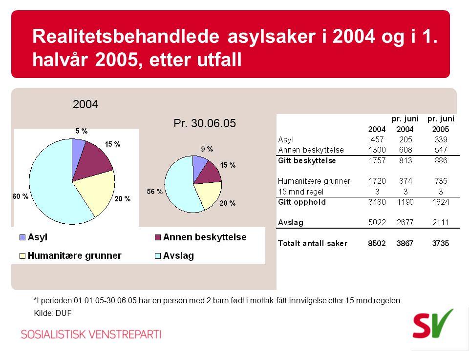 Realitetsbehandlede asylsaker i 2004 og i 1. halvår 2005, etter utfall