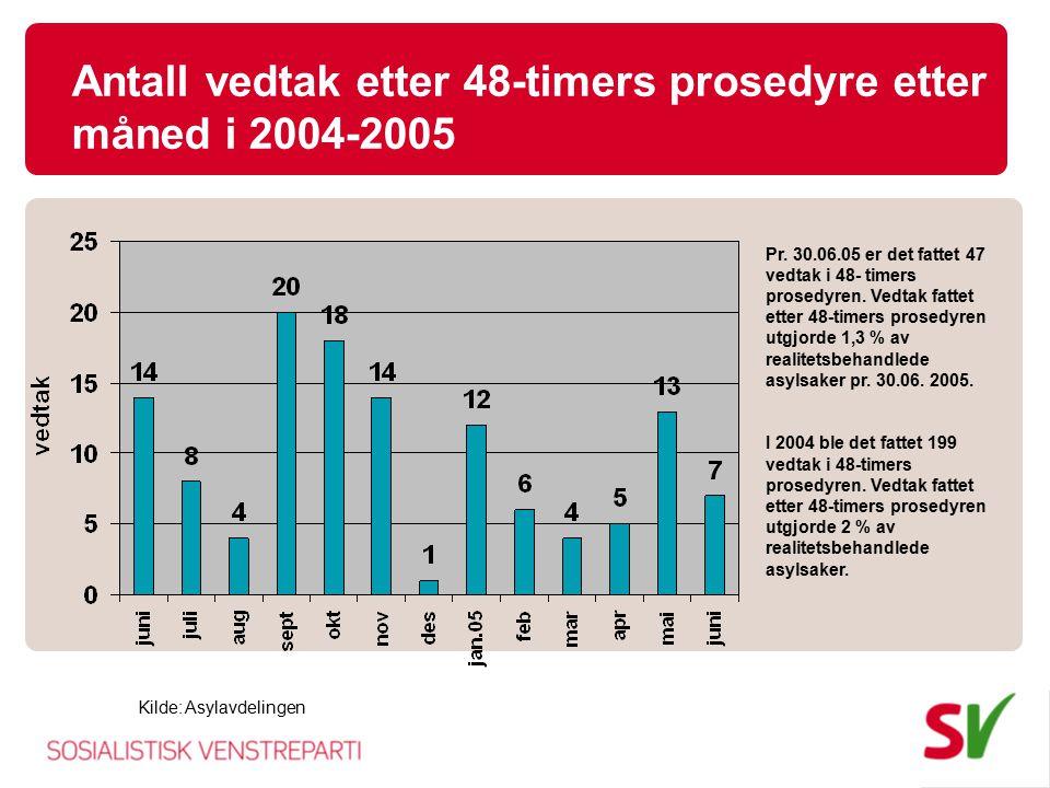 Antall vedtak etter 48-timers prosedyre etter måned i 2004-2005