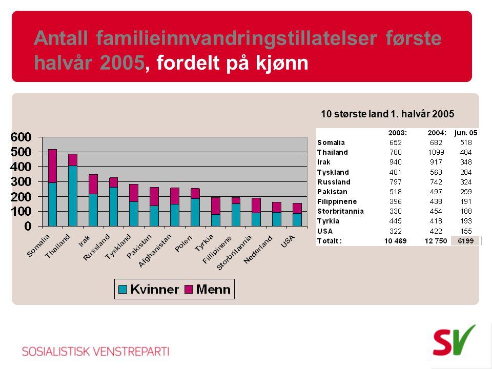 Antall familieinnvandringstillatelser første halvår 2005, fordelt på kjønn