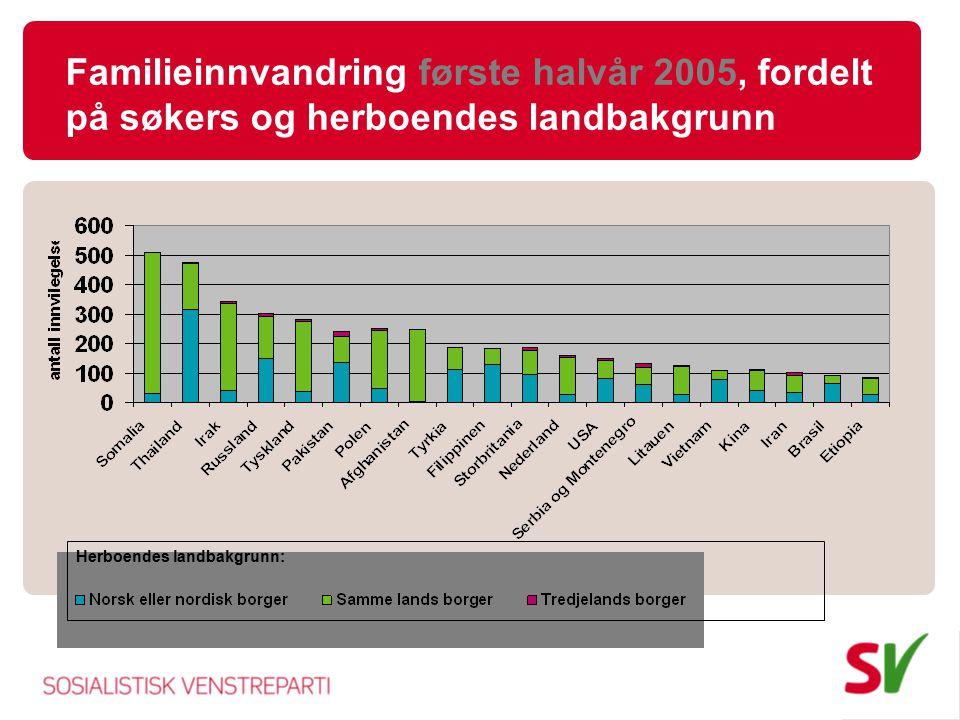 Familieinnvandring første halvår 2005, fordelt på søkers og herboendes landbakgrunn
