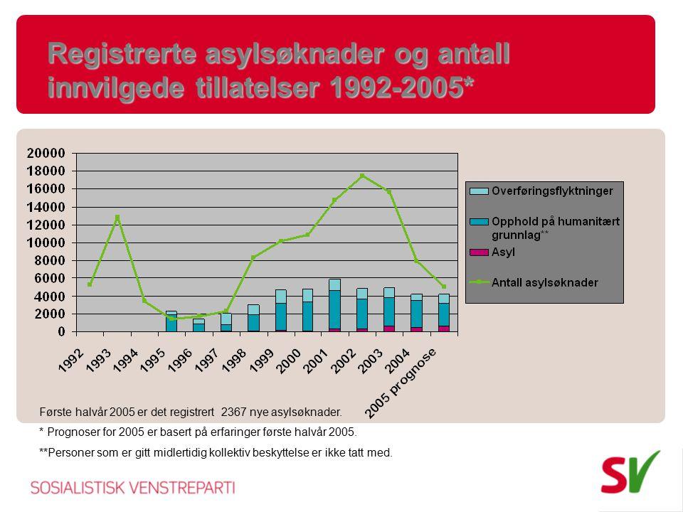 Registrerte asylsøknader og antall innvilgede tillatelser 1992-2005*