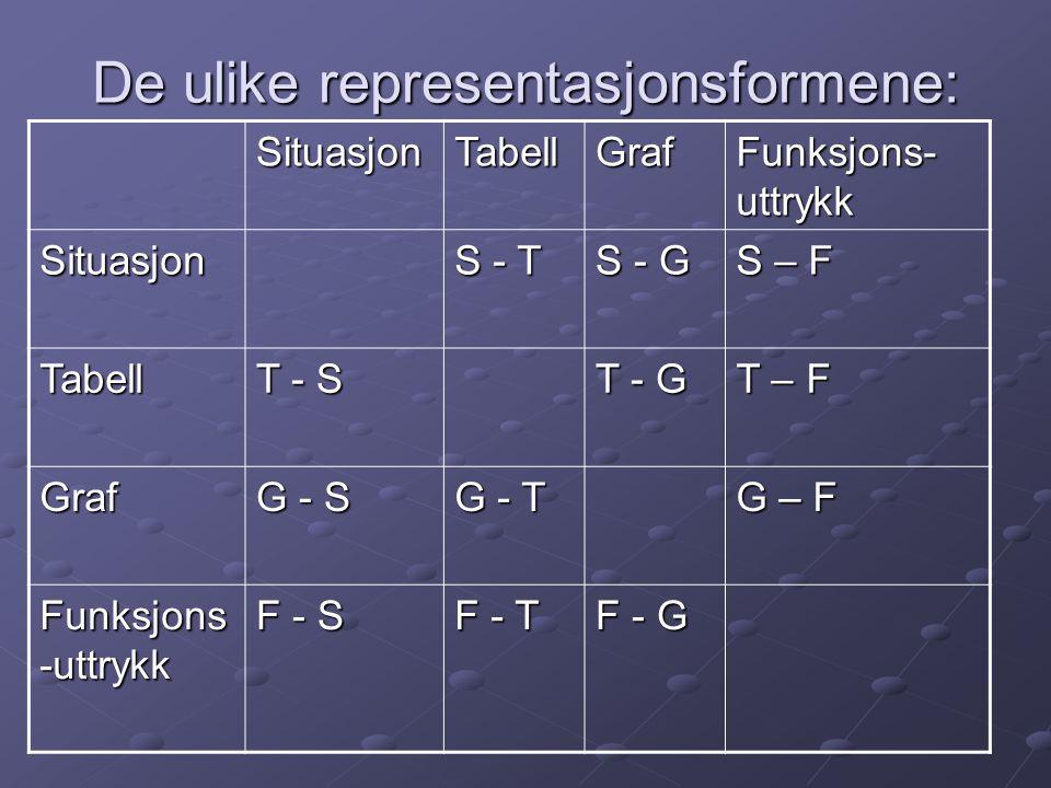De ulike representasjonsformene: