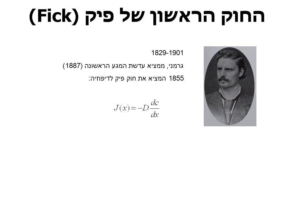 החוק הראשון של פיק (Fick)