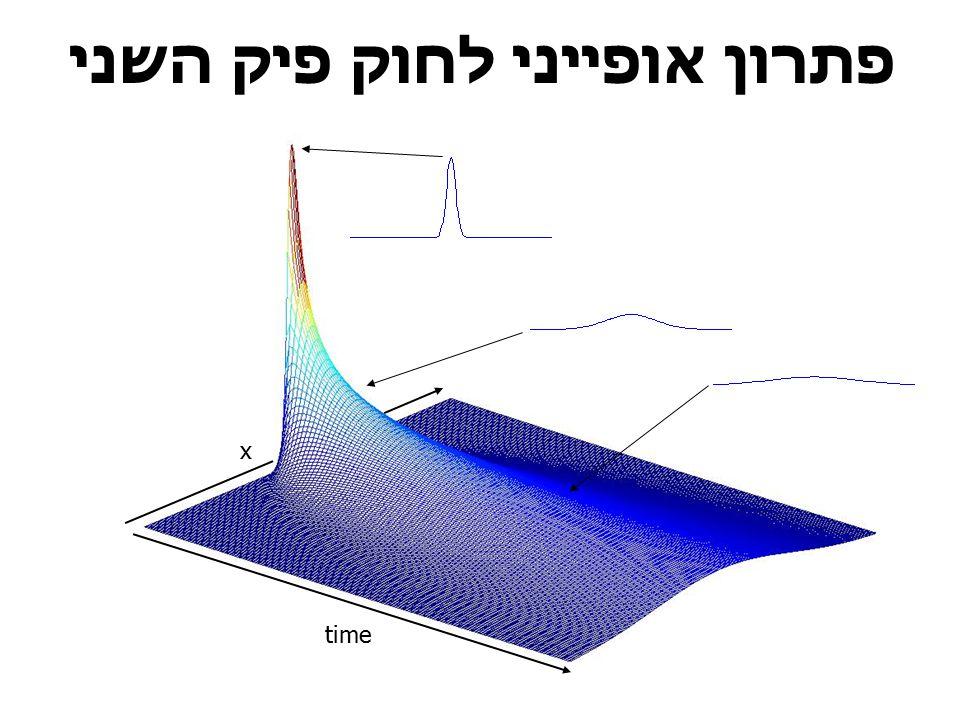 פתרון אופייני לחוק פיק השני