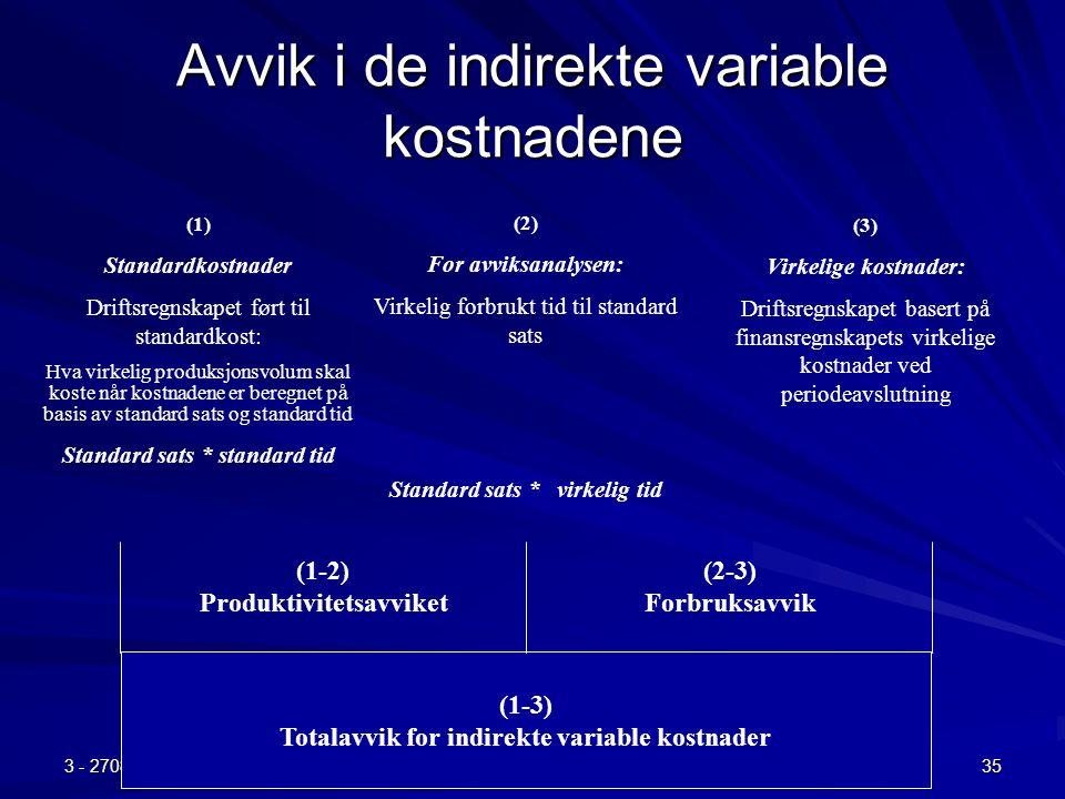 Avvik i de indirekte variable kostnadene