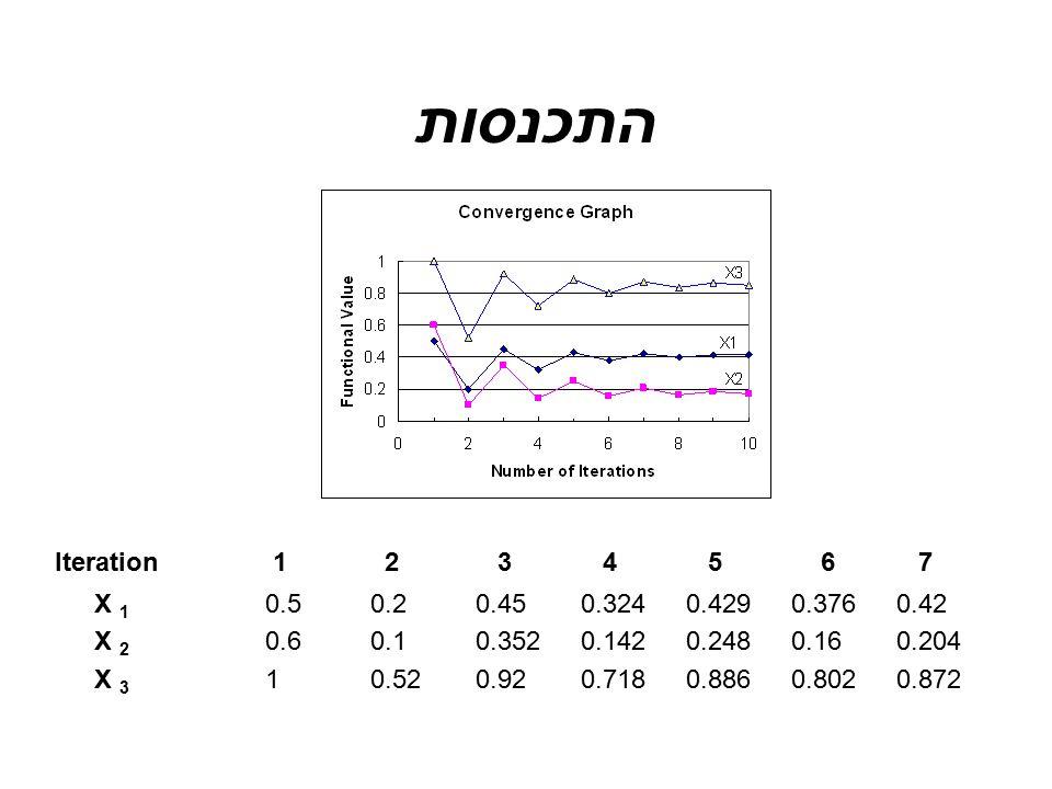 התכנסות Iteration 1 2 3 4 5 6 7. X 1 0.5 0.2 0.45 0.324 0.429 0.376 0.42. X 2 0.6 0.1 0.352 0.142 0.248 0.16 0.204.