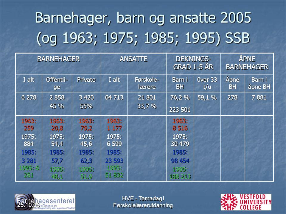 Barnehager, barn og ansatte 2005 (og 1963; 1975; 1985; 1995) SSB