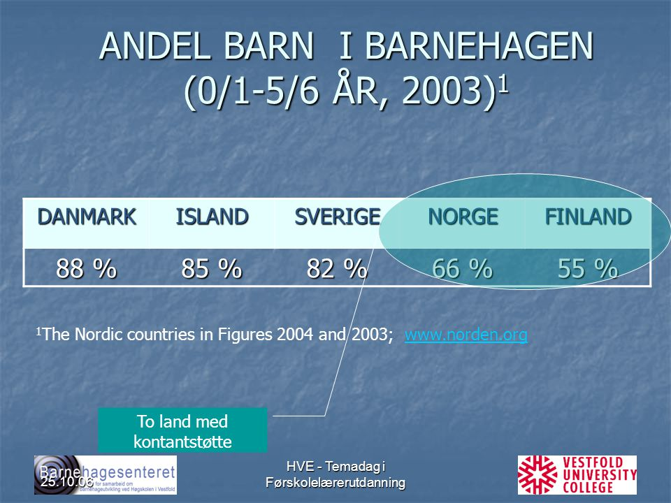 ANDEL BARN I BARNEHAGEN (0/1-5/6 ÅR, 2003)1