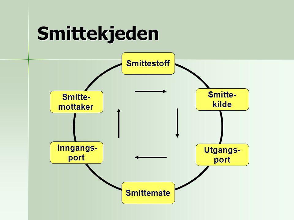Smittekjeden Smittestoff Smitte- Smitte- kilde mottaker Inngangs-