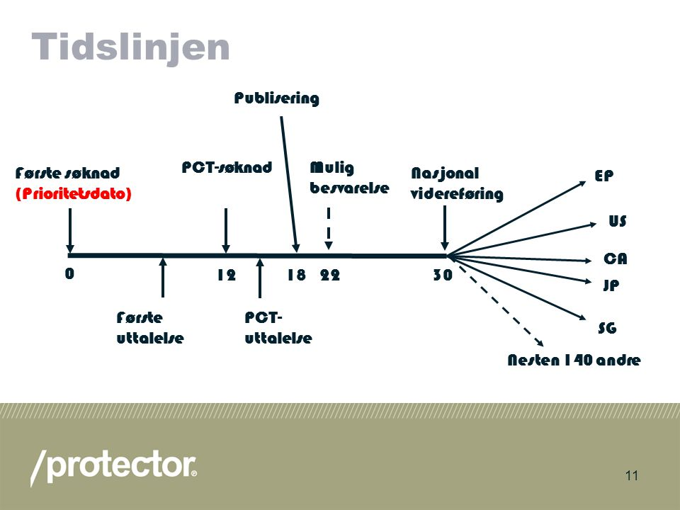 Tidslinjen Publisering PCT-søknad Mulig besvarelse Første søknad